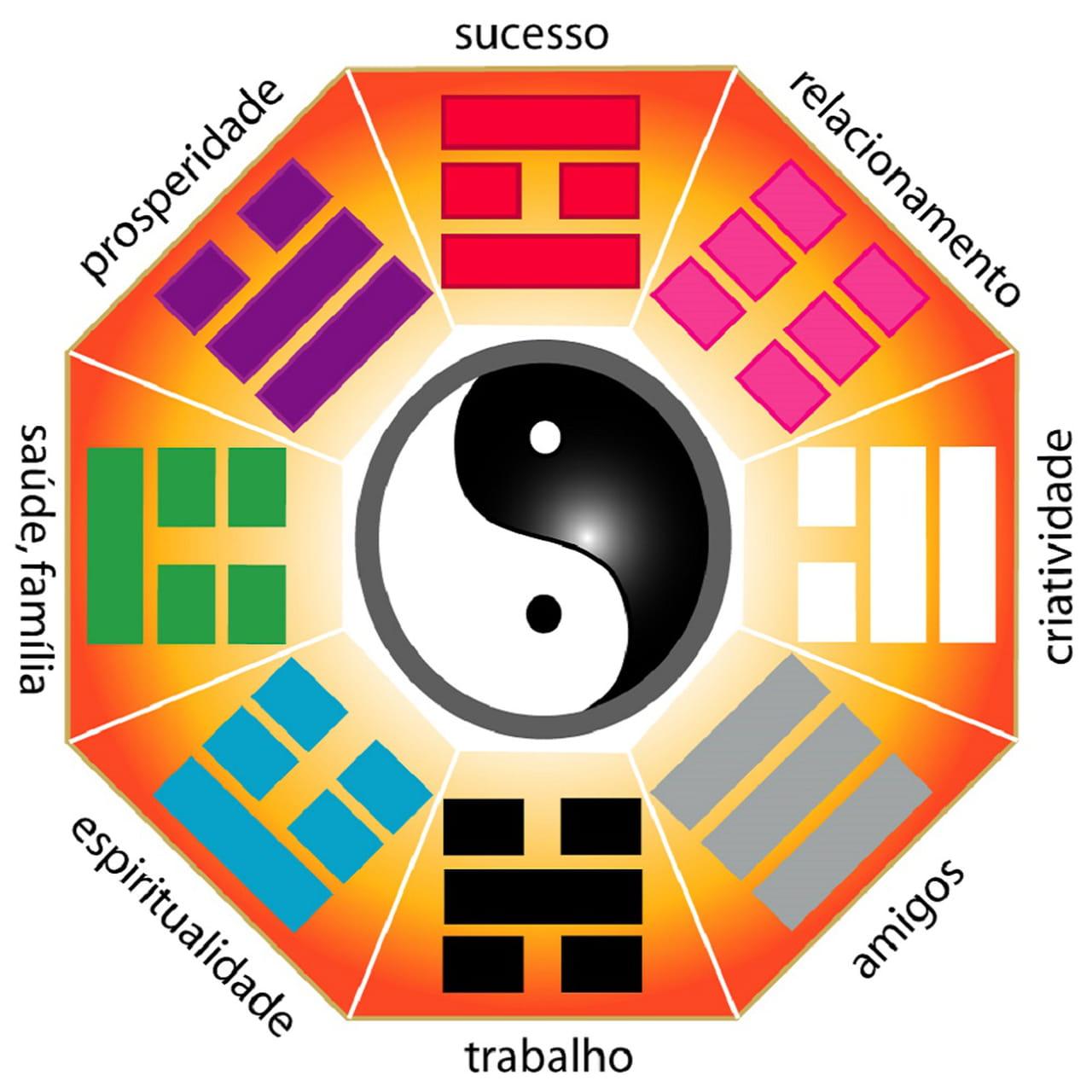 Conhe a o feng shui e descubra como ele pode mudar sua vida for Como practicar feng shui
