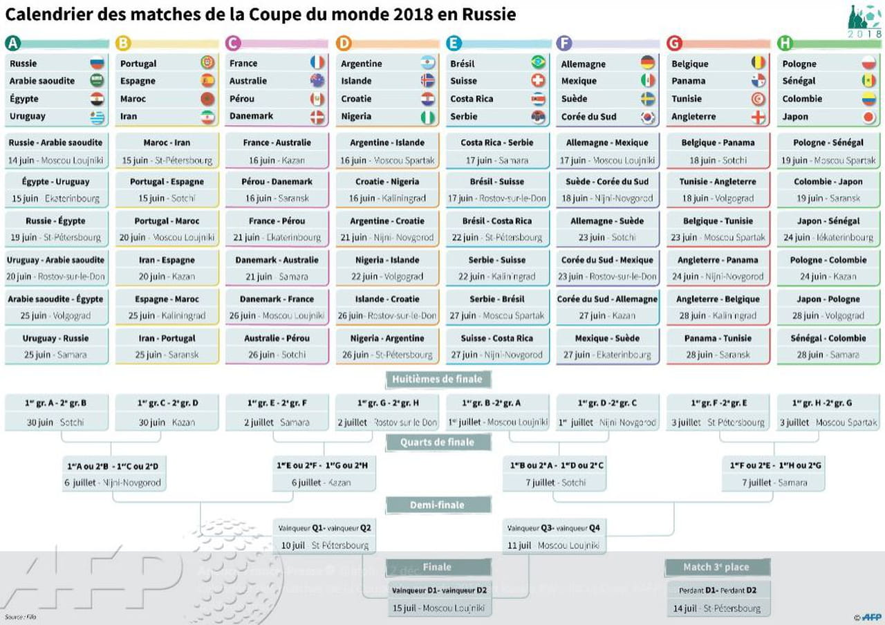 Coupe du monde 2018 calendrier date france groupe tirage au sort - Phase finale coupe du monde 2006 ...