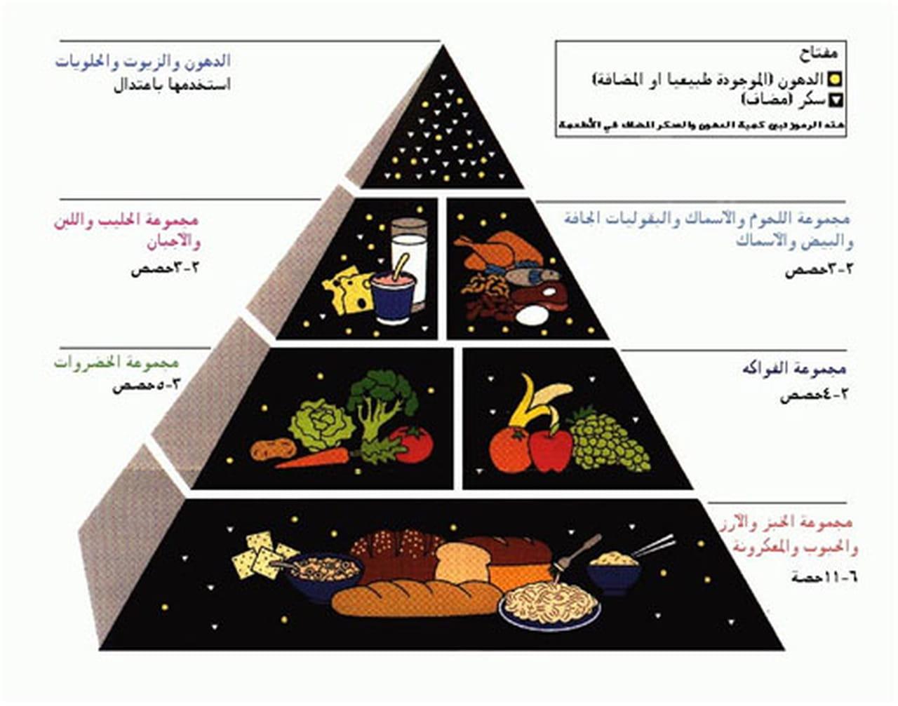 ما هو النظام الغذائي الصحي المتوازن